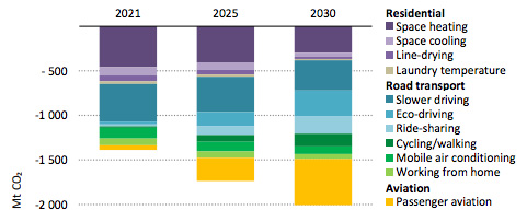 Impact of behaviour changes across three key sectors on annual CO2 emissions in the NZE2050 scenario.