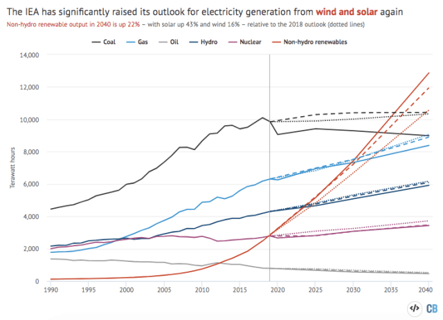 Global electricity generation by fuel terawatt hours. Historical data and the STEPS from WEO 2020 are shown with solid lines while the WEO 2019 is shown with dashed lines and WEO 2018 as dotted lines.