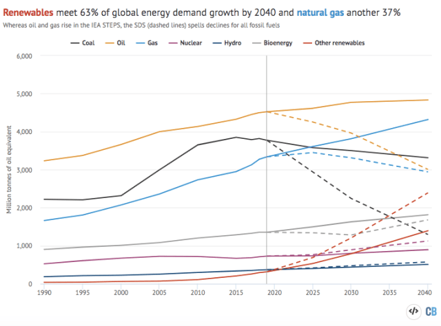 Global primary energy demand by fuel, millions of tonnes of oil equivalent, between 1990 and 2040.