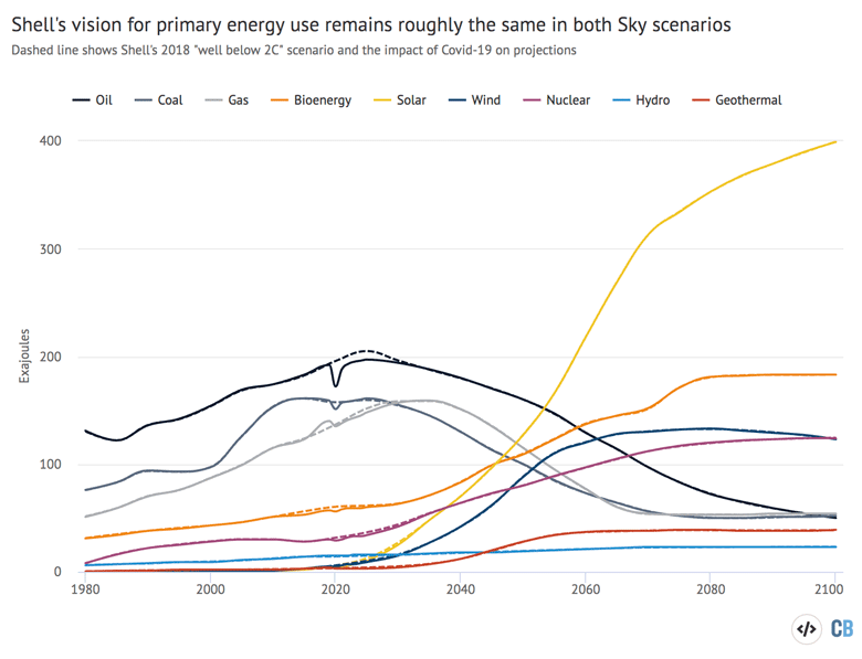 Primary energy use exajoules, by fuel, in Shells 1.5C scenario, called Sky 1.5