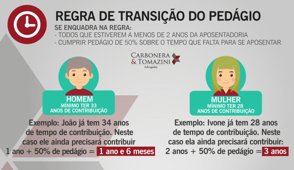 Regra-de-Transição pedágio reforma da previdência 2019 aposentadoria por tempo de contribuição