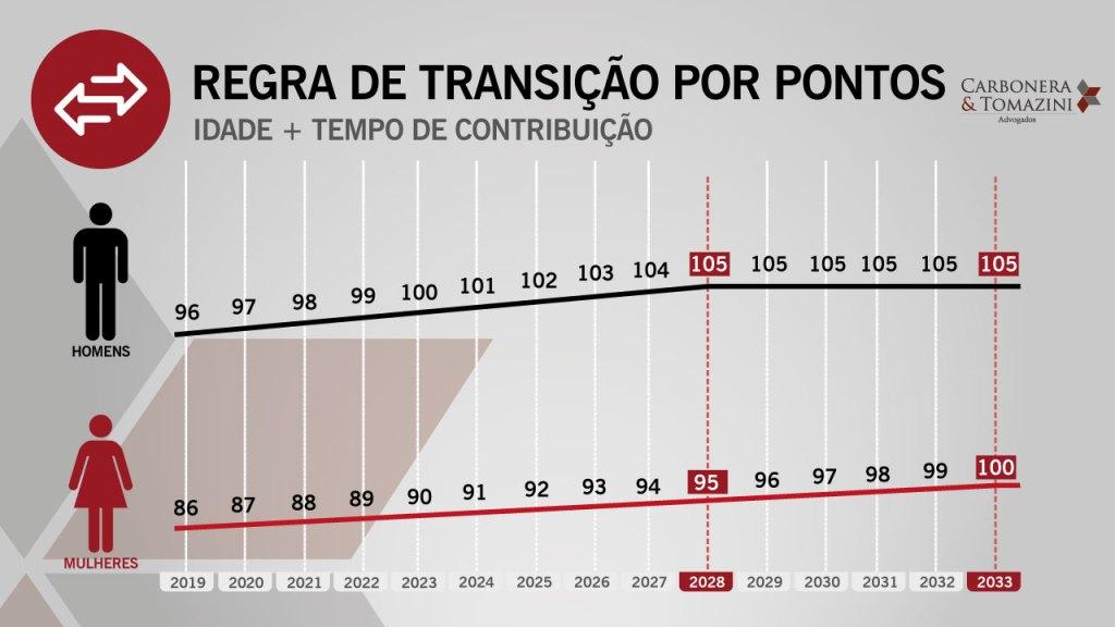 Regra-de-Transição-Por-Pontos A aposentadoria por tempo de contribuição na reforma da Previdência 2019