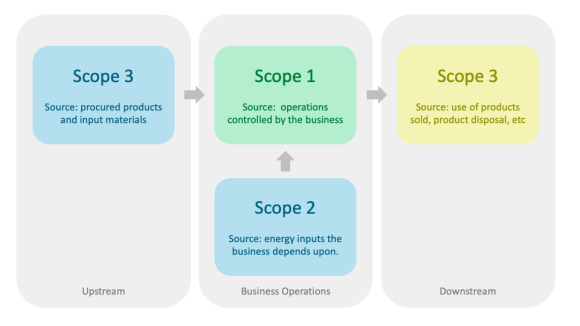 Emissions Scope.  Scope 1 emissions are associated with the operations of the business directly.  Scope 2 emissions are from the energy used to run the business.  Scope 3 are emissions upstream from business inputs and procured products, and downstream from the use of the products.