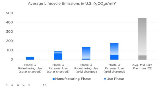Comparison of Tesla Model 3 emissions