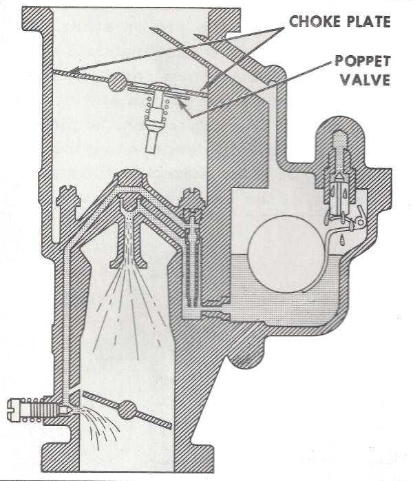 Holley 847 Carburetor