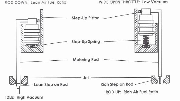 Carter AFB Metering Rods & Jets - Mikes Carburetor Parts