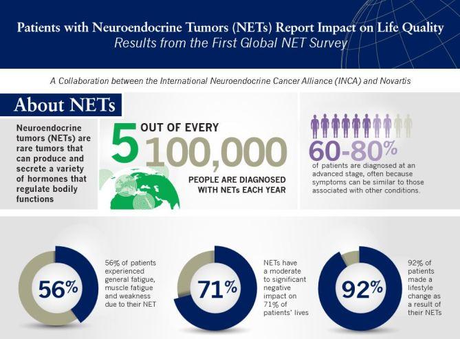 First Global NET Patient Survey