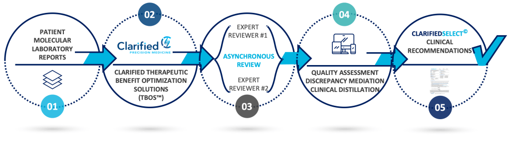 Clarified Expert Tumor DNA Review