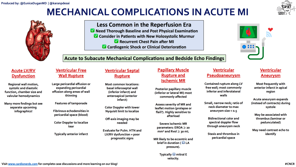 Mechanical complications of MI