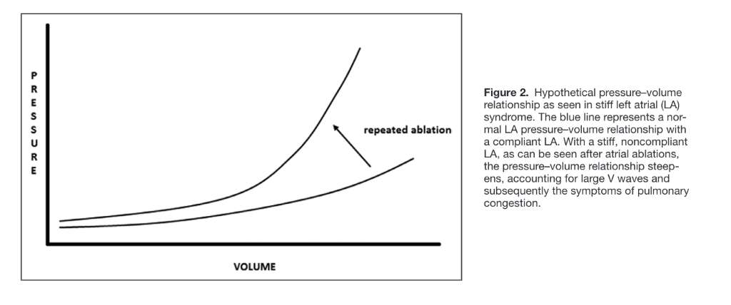 s  repeated ablation  VOLUME  Figure 2. Hypothetical pressure—volume  relationship as seen in stiff left atrial (LA)  syndrome. The blue line represents a nor-  mal LA pressure—volume relationship with  a compliant LA. With a stiff, noncompliant  LA, as can be seen after atrial ablations,  the pressure—volume relationship steep-  ens, accounting for large V waves and  subsequently the symptoms of pulmonary  congestion.