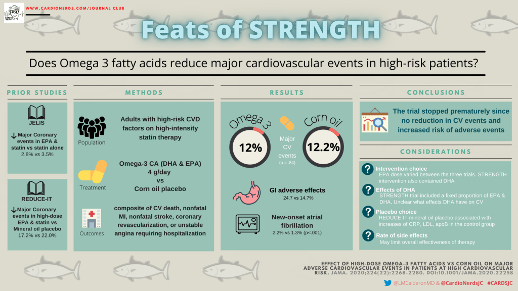 CardioNerds Journal Club STRENGTH TRIAL Visual Abstract