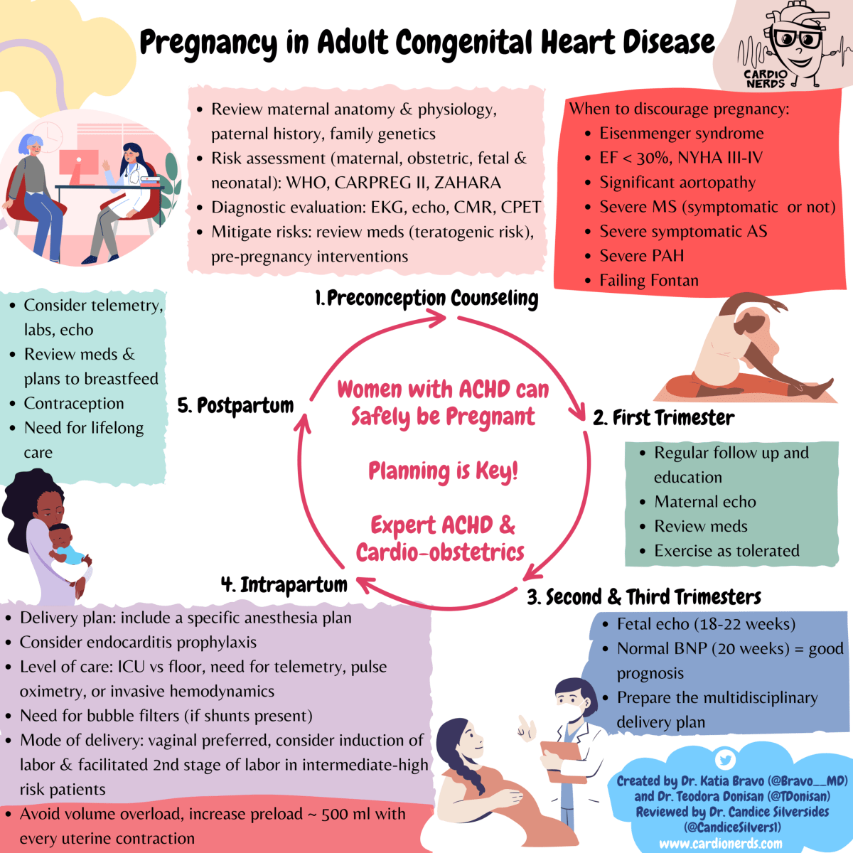 Pegnancy and Congential Heart Disease
