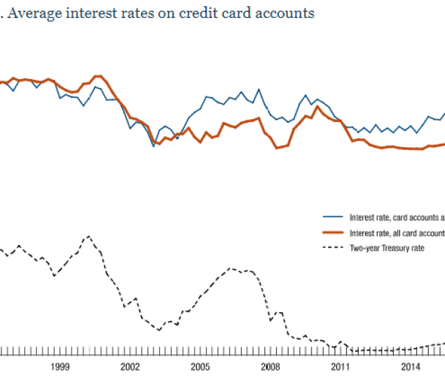 Chart Of Average Interest Rates On Credit Card Accounts 1996 2017