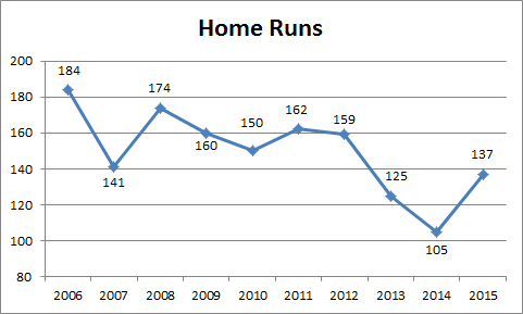 Home Runs