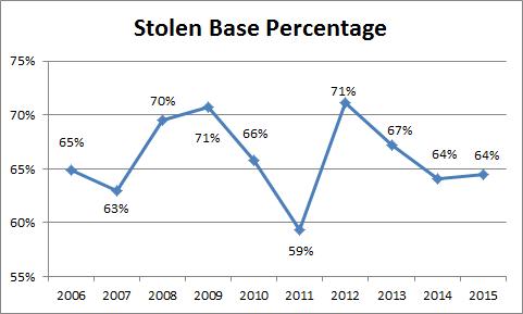 Stolen Base Percentage
