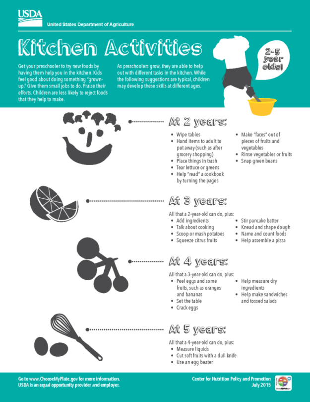 KitchenHelperActivities