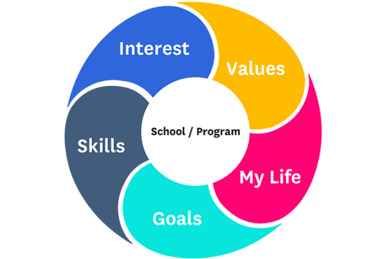 Factors-of-Fit