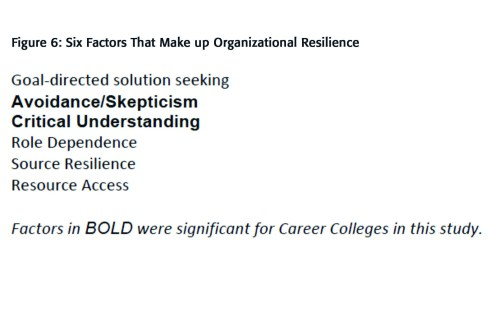 Career Colleges Fig 6