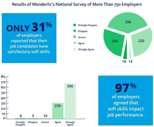 Soft Skills 31 percent