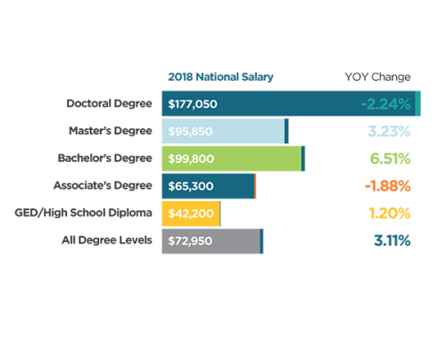 Median National Salary Outcomes by Degree Level