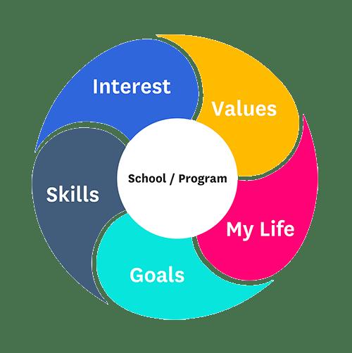 5 factors of fit
