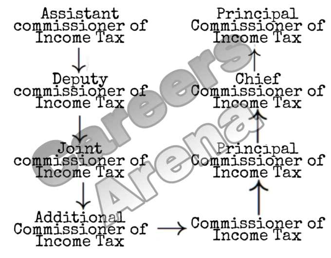 IRS Officer Promotion Structure