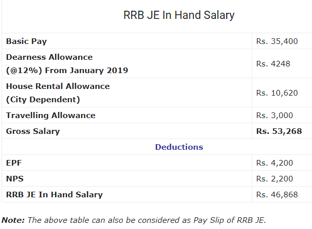 RRB JE in hand salary