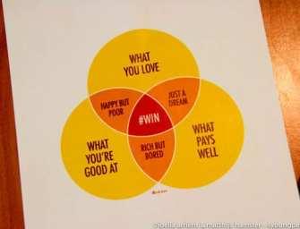 Doen waar je blij van wordt – Careerwise Workshops