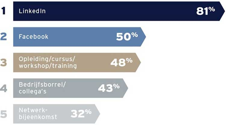 De meest gebruikte netwerken door young professionals