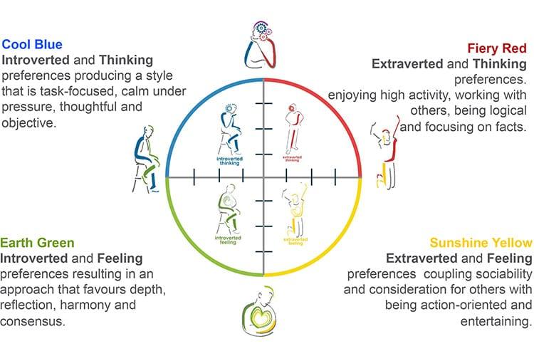 Persoonlijkheidstypen: wat zijn het en hoe vind je er je ...