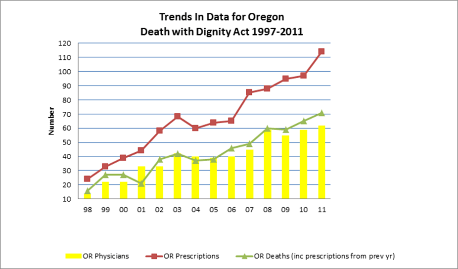 2012 Us Statistics Euthanasia