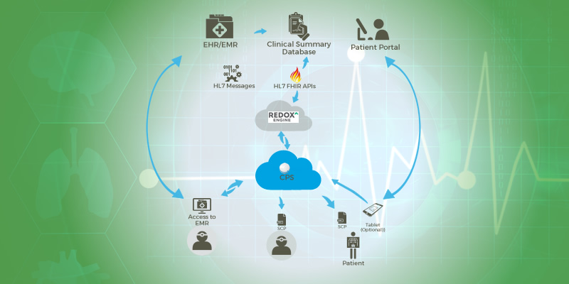 EHR Integration Strategy Kit