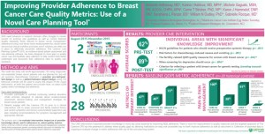 Poster: Improving Provider Adherence to Breast Cancer Care Quality Metrics: Use of a Novel Care Planning Tool