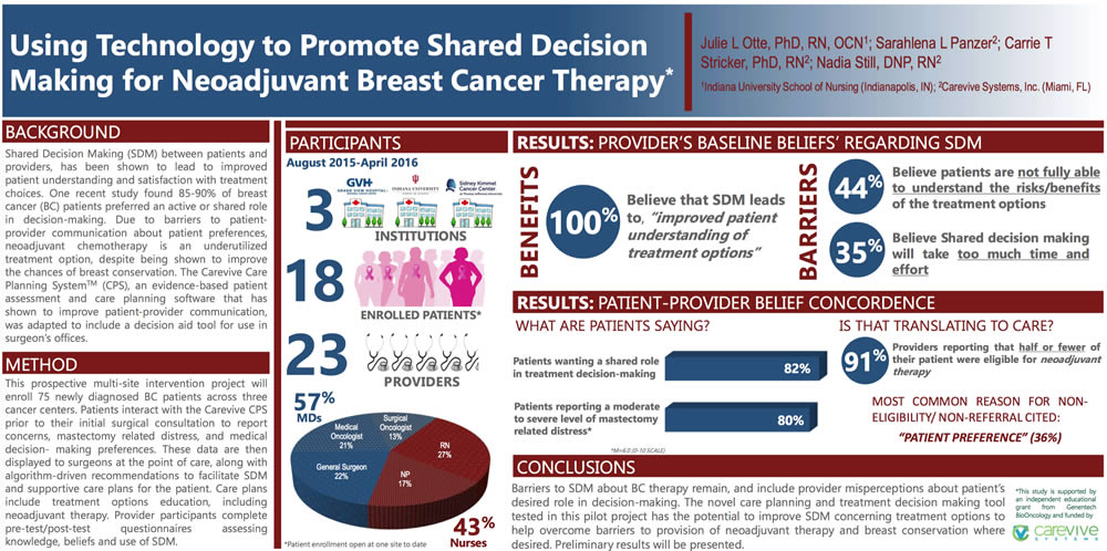 Poster: Using Technology to Promote Shared Decision Making for Neoadjuvant Breast Cancer Therapy
