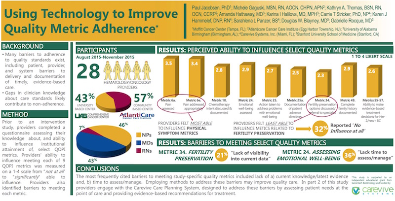 Poster: Using Technology to Improve Quality Metric Adherence