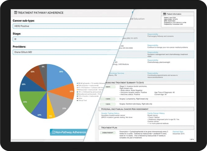 Carevive Screenshot of dashboard and care plan.