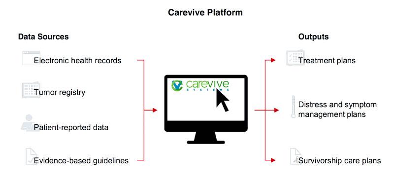The Advisory Board Company Profile - Carevive Systems