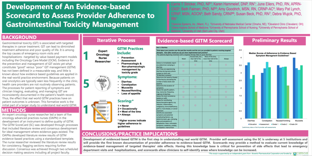 Development of An Evidence-based Scorecard to Assess Provider Adherence to Gastrointestinal Toxicity Management
