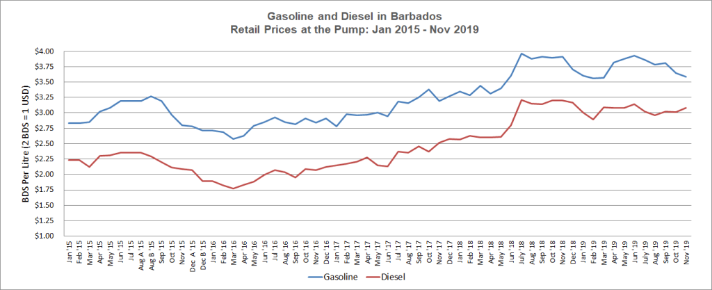 Gas and Diesel Prices Jan 2015 to Nov 2019