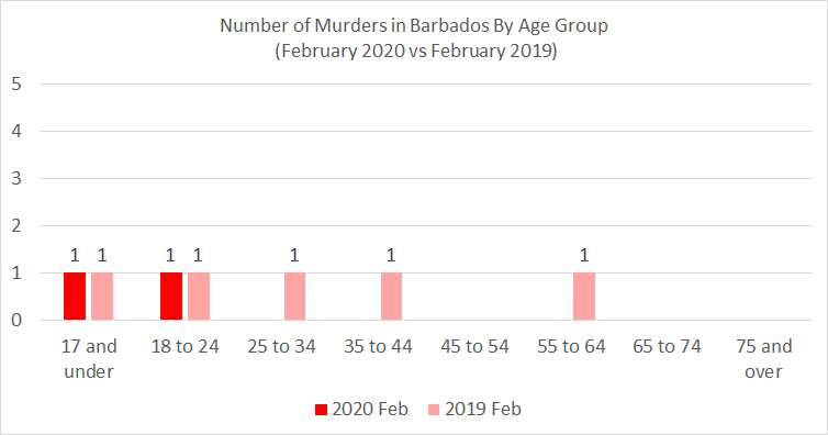 Chart: Barbados Number of Murders By Age Group - February 2020 vs. 2019