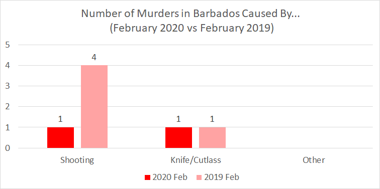 Chart: Barbados Number of Murders Caused By... - February 2020 vs. 2019