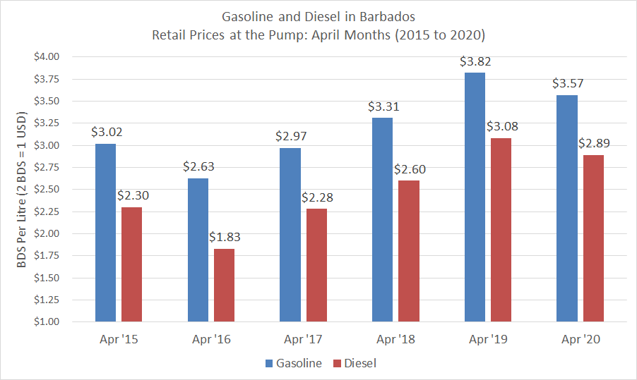 Retail Prices for Gasoline and Diesel Prices in Barbados April months, 2015 to 2020.