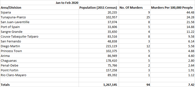 Number of Murders Per Capita (100,000) in Trinidad