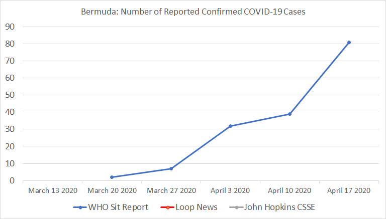Chart 12: Bermuda, Number of Reported Confirmed COVID-19 Cases