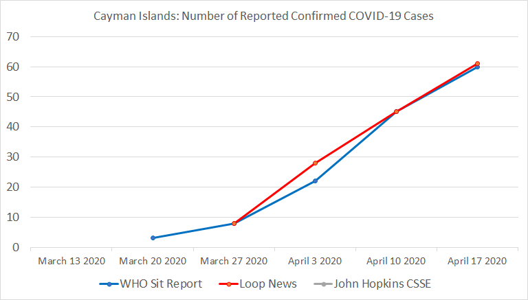 Chart 14: Cayman Islands, Number of Reported Confirmed COVID-19 Cases