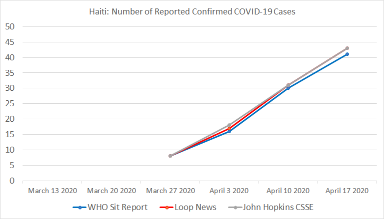 Chart 18: Haiti, Number of Reported Confirmed COVID-19 Cases
