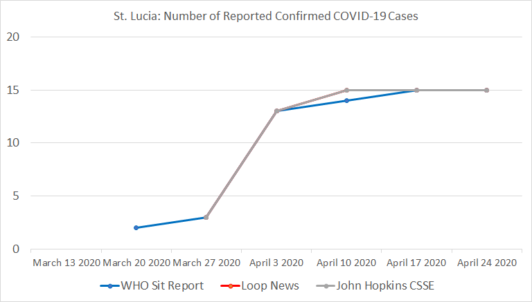 St. Lucia, Number of Reported Confirmed COVID-19 Cases