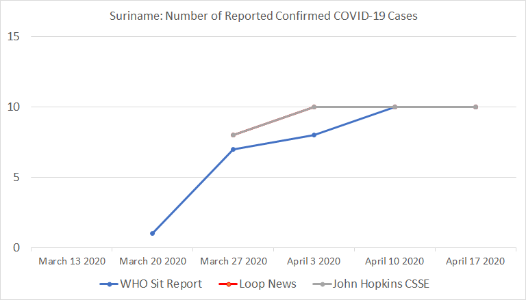 Chart 24: Suriname, Number of Reported Confirmed COVID-19 Cases