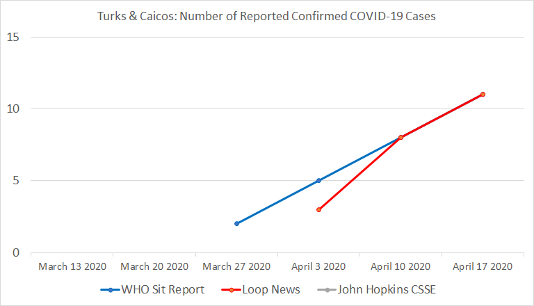 Chart 25: Turks & Caicos, Number of Reported Confirmed COVID-19 Cases