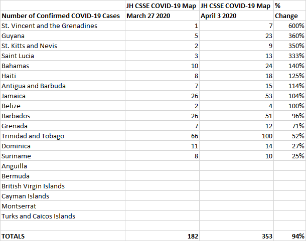 April 3 vs March 27 % Change, John Hopkins CSSE COVID-19 Map